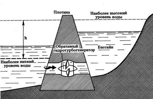 приливная схема
