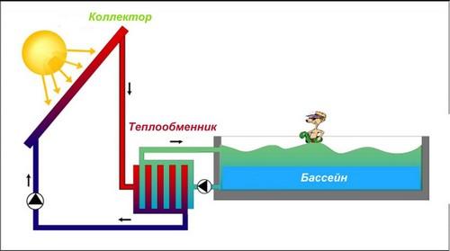 Правильное расположение солнечного водонагревателя