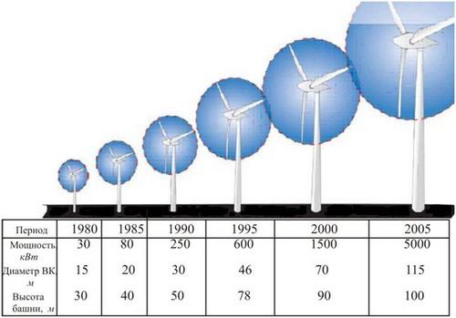 Плюсы и минусы ветроэнергетики.