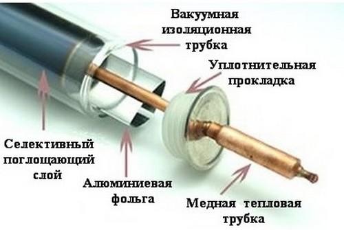 Основной элемент вакумного коллектора
