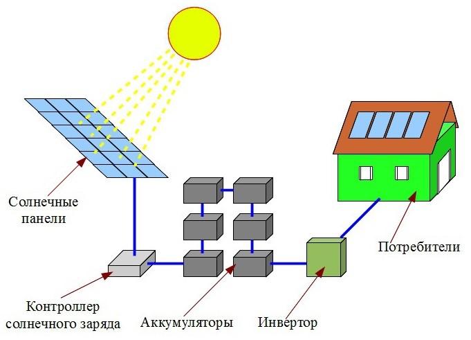 Схема работы солнечной электростанции