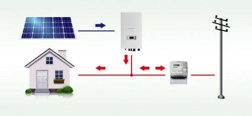 Что такое зеленый тариф на электроэнергию
