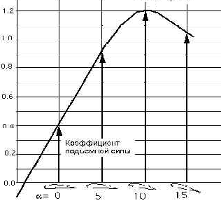 График зависимости подъемной силы от угла атаки (формы лопасти)