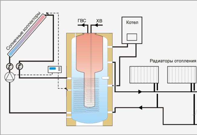 Гелиосистема для отопления дома площадью 200 м2