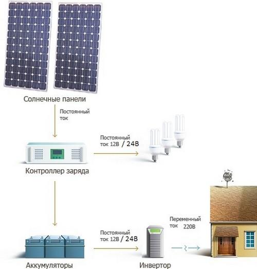 Комплект солнечной электростанции