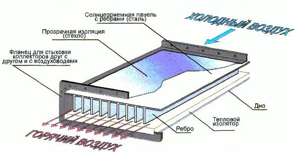 Схема работы воздушного коллектора