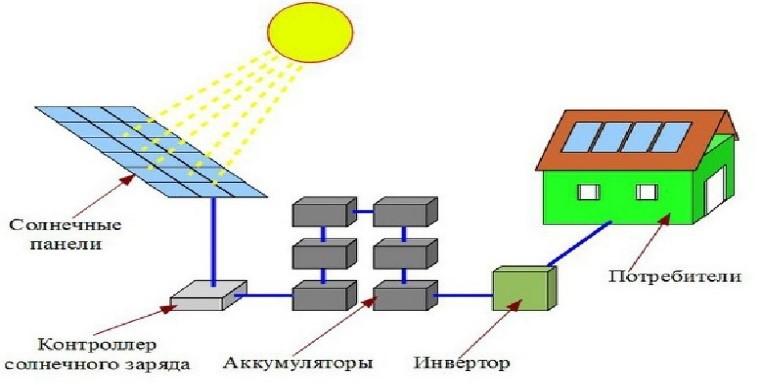 устройство солнечного комплекта