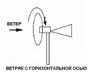 Ветряк с вертикальной осью