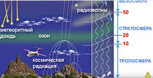 исследования Земли и верхних слоев атмосферы