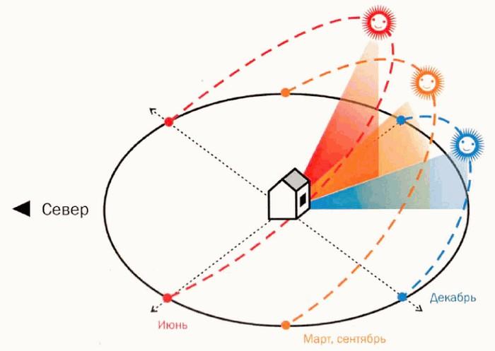 Схема инсоляции жилого дома по временам года
