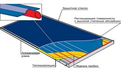 Плоский гелиоколлектор