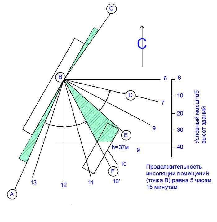 Схема для определения инсоляции здания в расчетной точке «В»