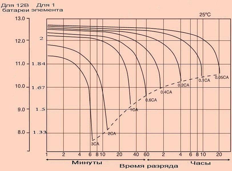 Диаграмма эффекта Пойкерта